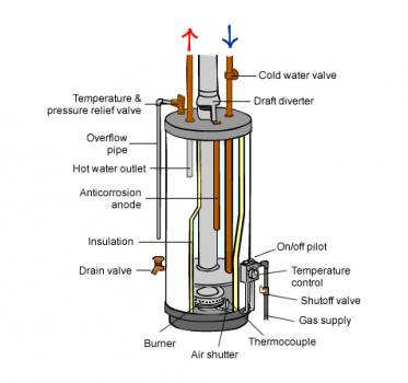 Inside a hot water cylinder