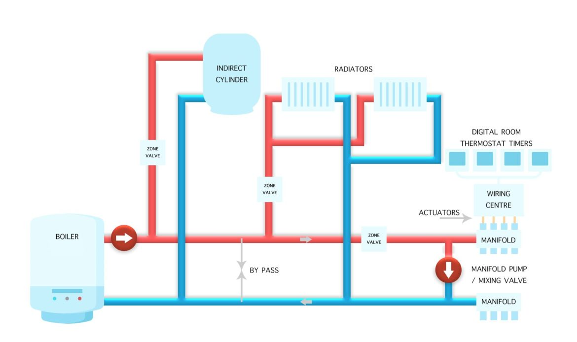 Advantages of Central Heating System Wellington NZ
