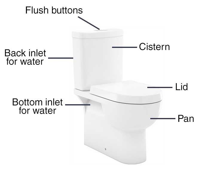 Toilet-cisten-pan-wellington-repair-replacement-leak toilet cistern parts diagram